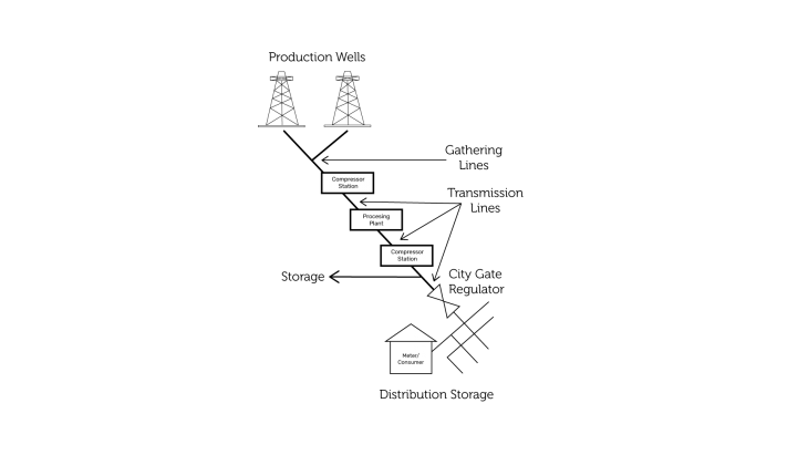Path Of Natural Gas from Prodution to Consumer 01